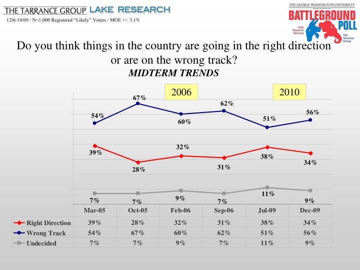 Do you think things in the country are going in the right direction                  or are on the w...