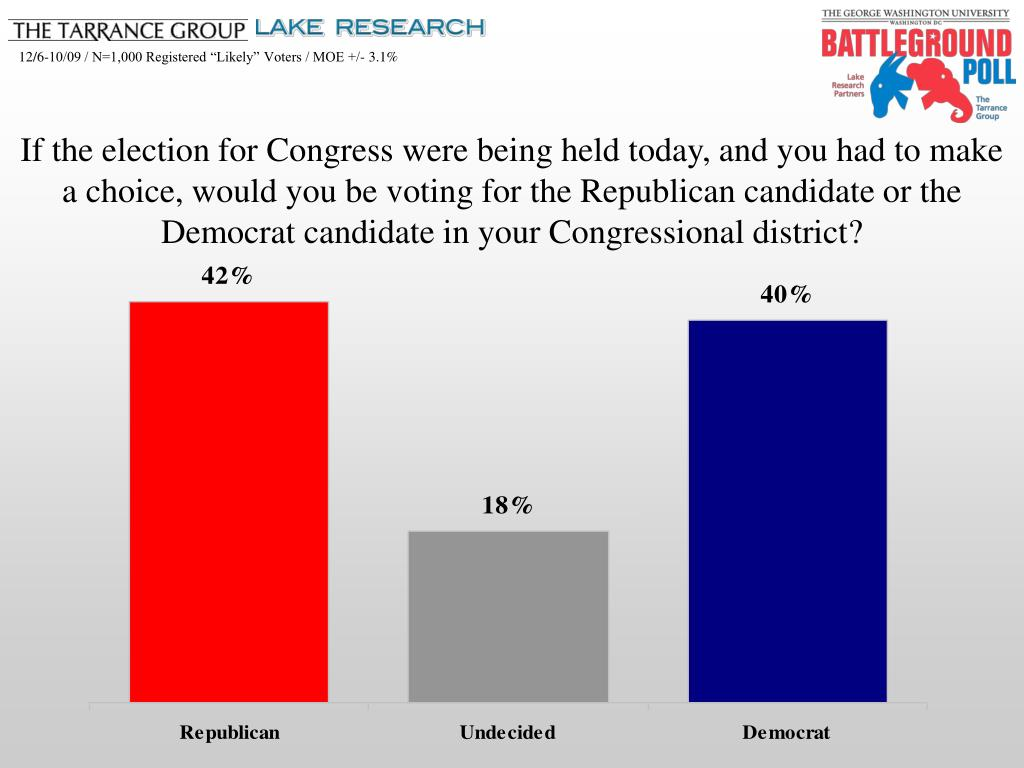If the election for Congress were being held today, and you had to make a choice, would you be voting for the Republican candidate or the Democrat candidate in your Congressional district?