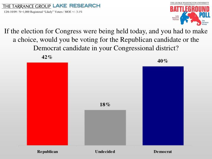 If the election for Congress were being held today, and you had to make a choice, would you be votin...