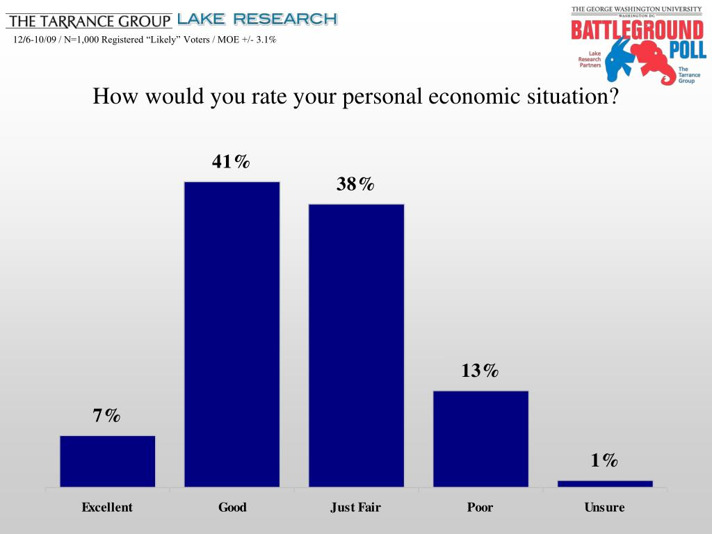 How would you rate your personal economic situation?