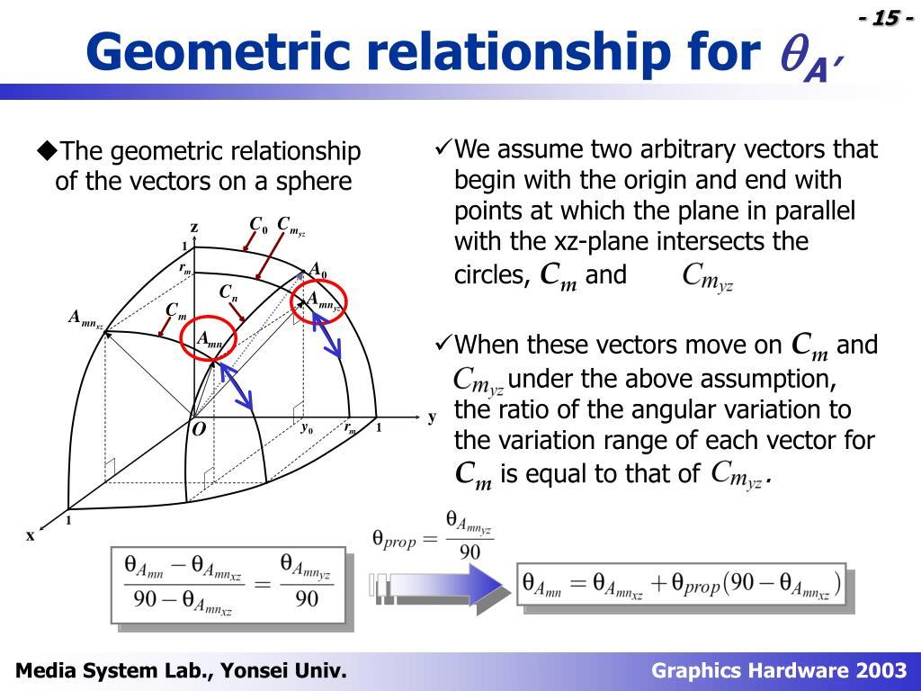 Geometric relationship for