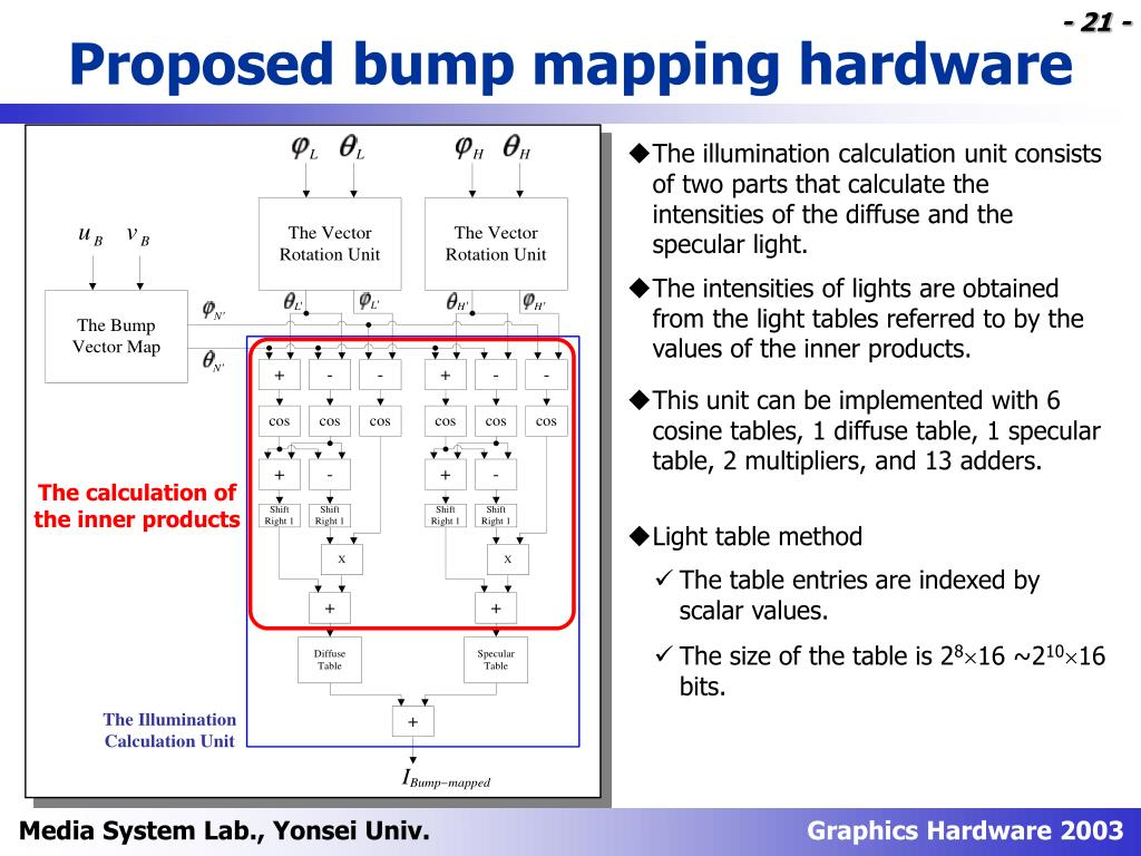 Proposed bump mapping hardware