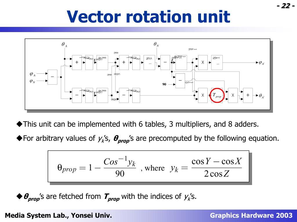 Vector rotation unit