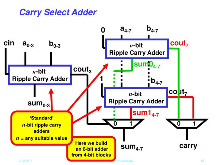 power efficient carry select adder Less efficient and low power adders would lead to an increase in the total power dissipation in the circuit and delay as well, so processing in these devices is required to be accomplished by making use of low-power area-efficient circuits processing at a higher speedon the basis of requirements such as area, delay and power consumption, different types of adder, such as ripple carry, the literature.