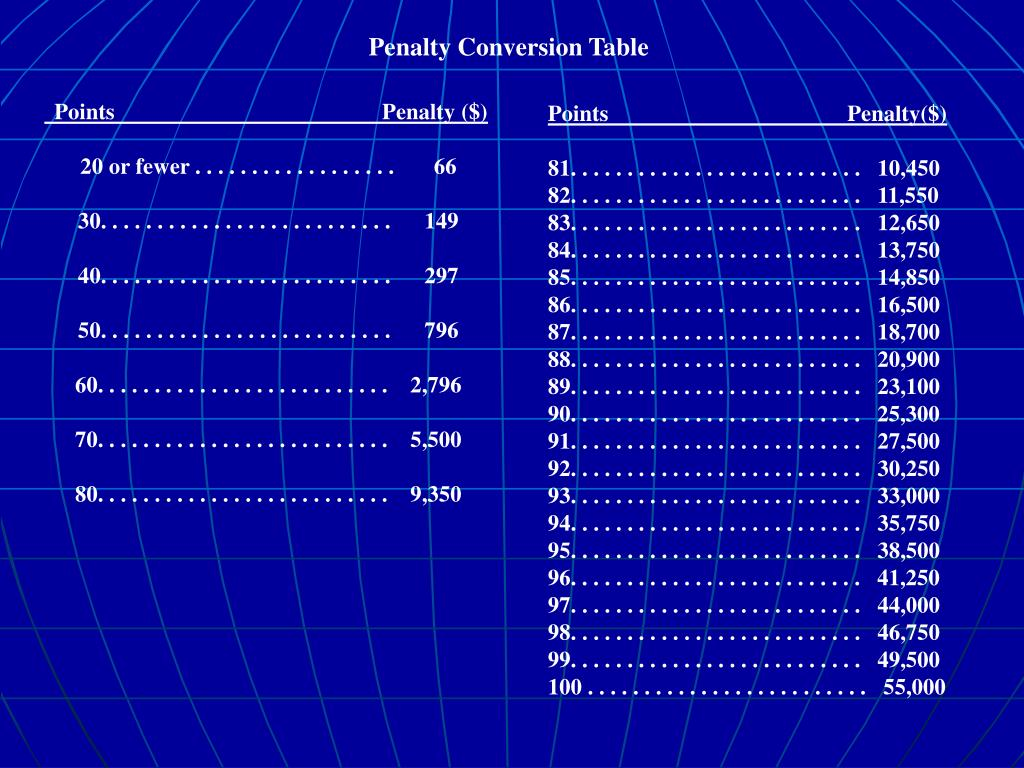 Penalty Conversion Table