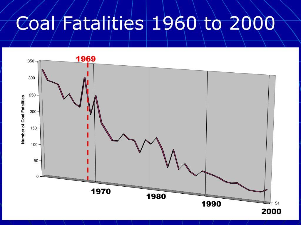 Coal Fatalities 1960 to 2000