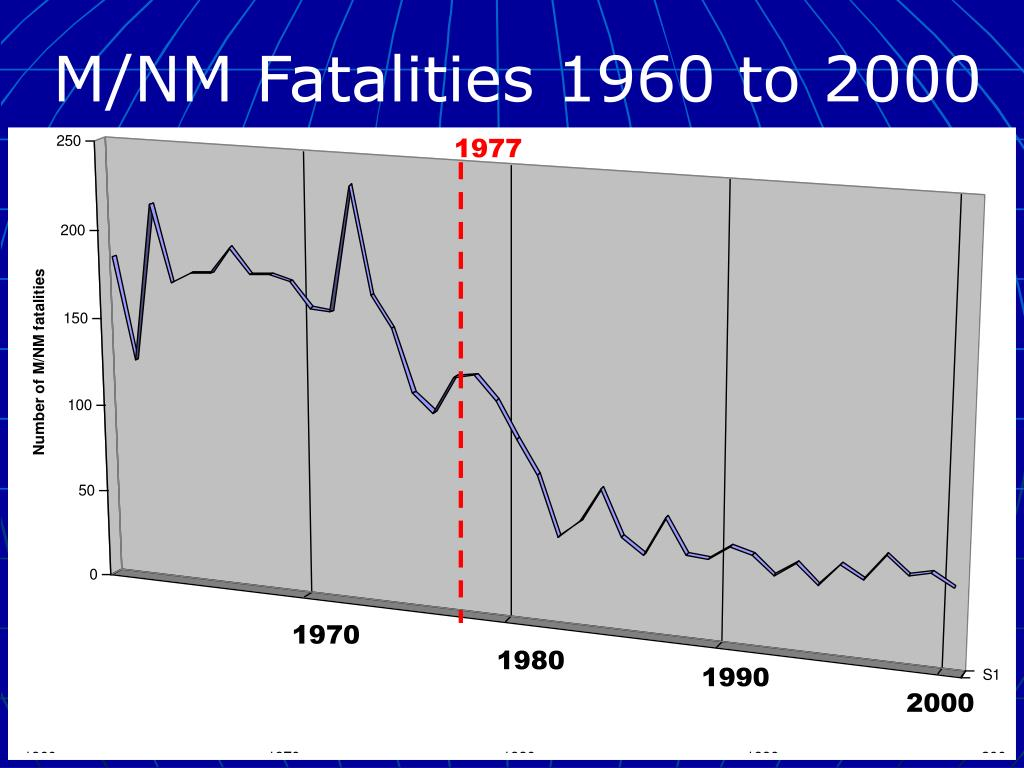 M/NM Fatalities 1960 to 2000