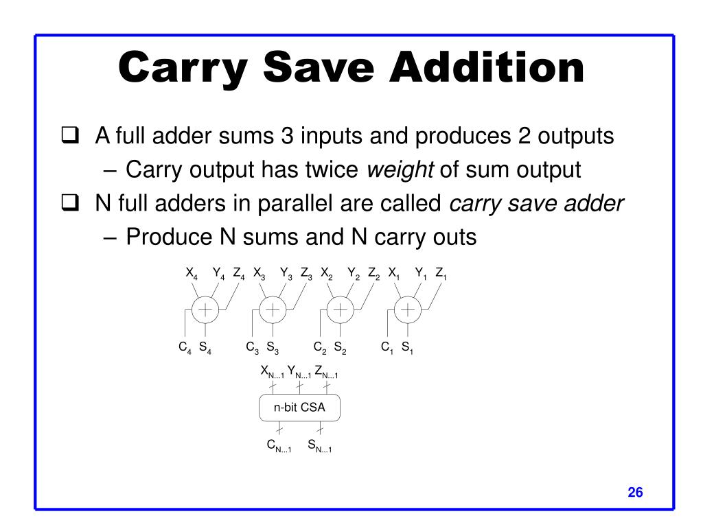 Carry Save Addition