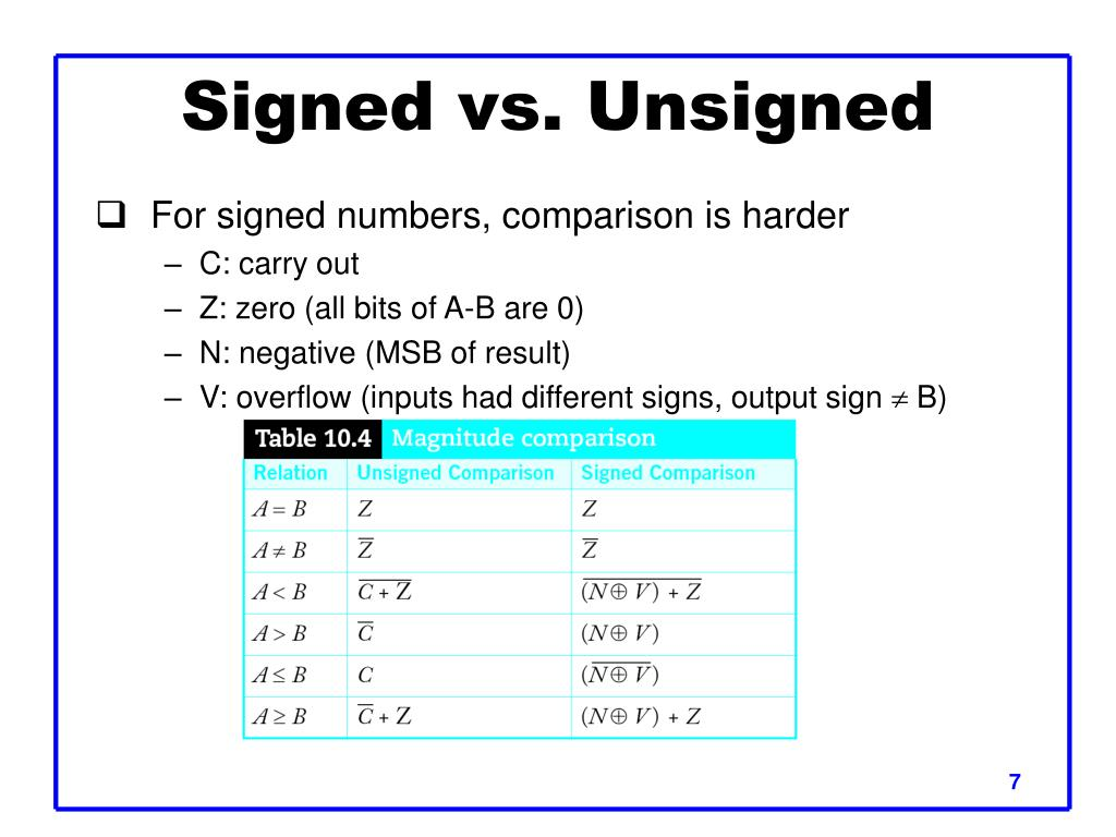 Signed vs. Unsigned