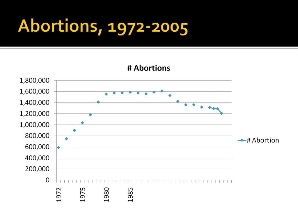 Abortions, 1972-2005