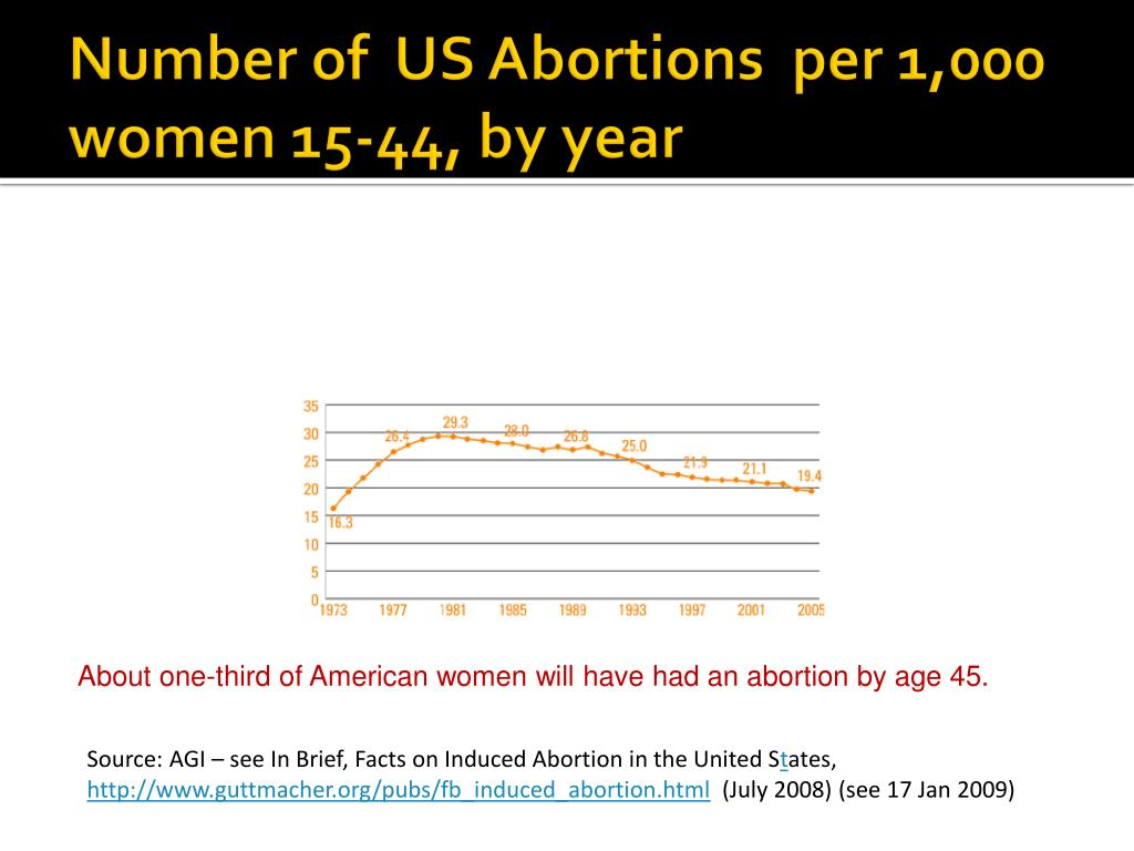Number of  US Abortions  per 1,000 women 15-44, by year