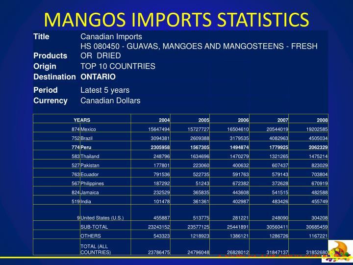 MANGOS IMPORTS STATISTICS