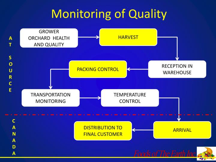 Monitoring of Quality