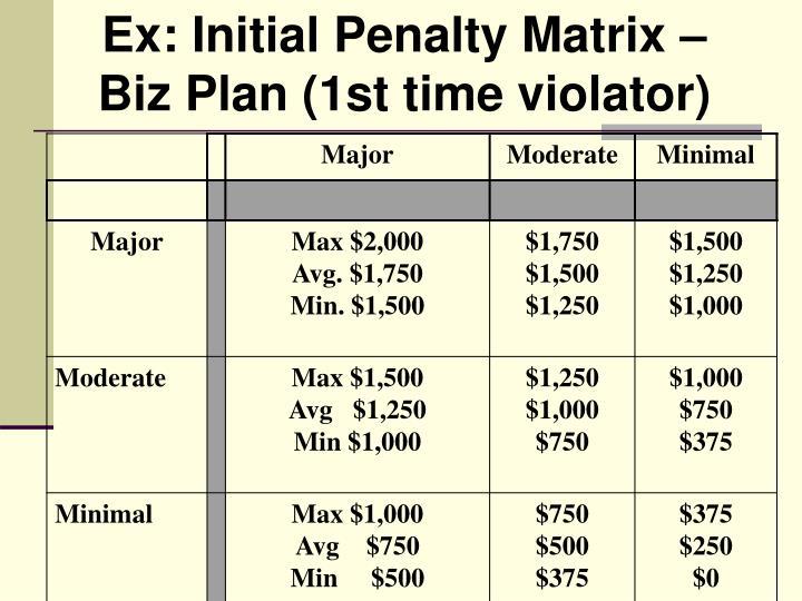 Ex: Initial Penalty Matrix – Biz Plan (1st time violator)