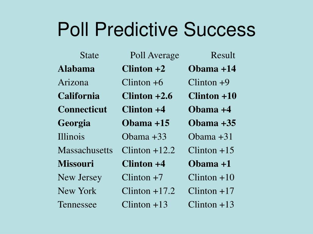 Poll Predictive Success