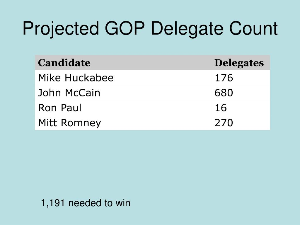 Projected GOP Delegate Count