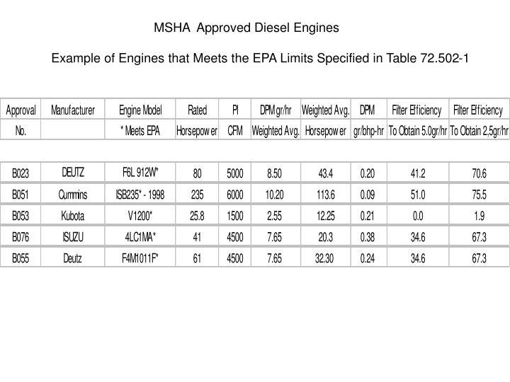 MSHA  Approved Diesel Engines