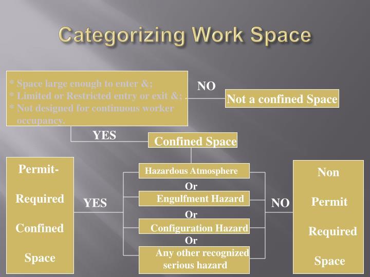 Categorizing Work Space