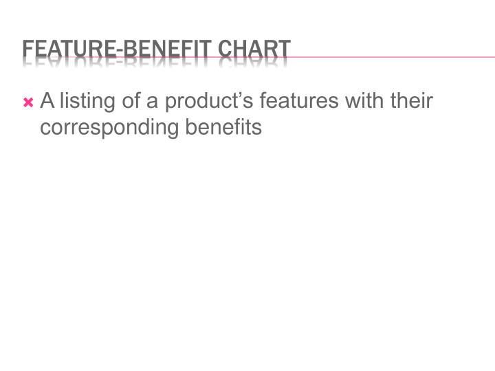 A listing of a product's features with their corresponding benefits