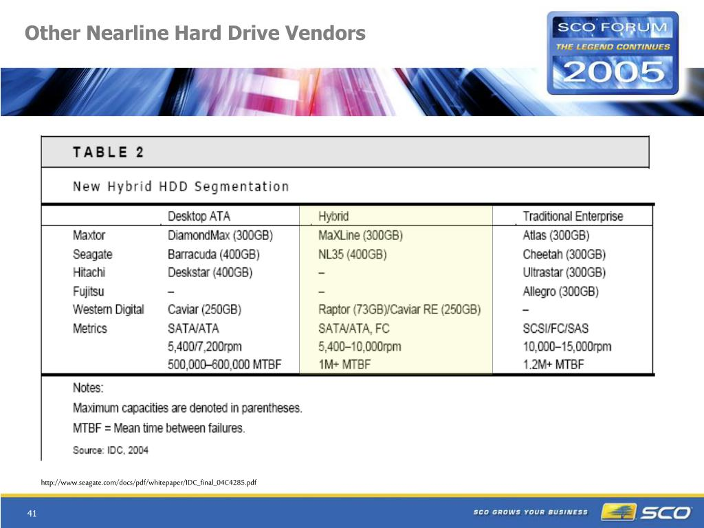 Other Nearline Hard Drive Vendors