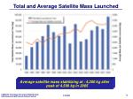 total and average satellite mass launched