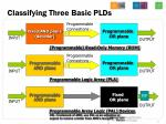 classifying three basic plds