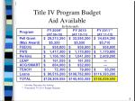 title iv program budget aid available