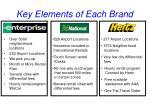 key elements of each brand