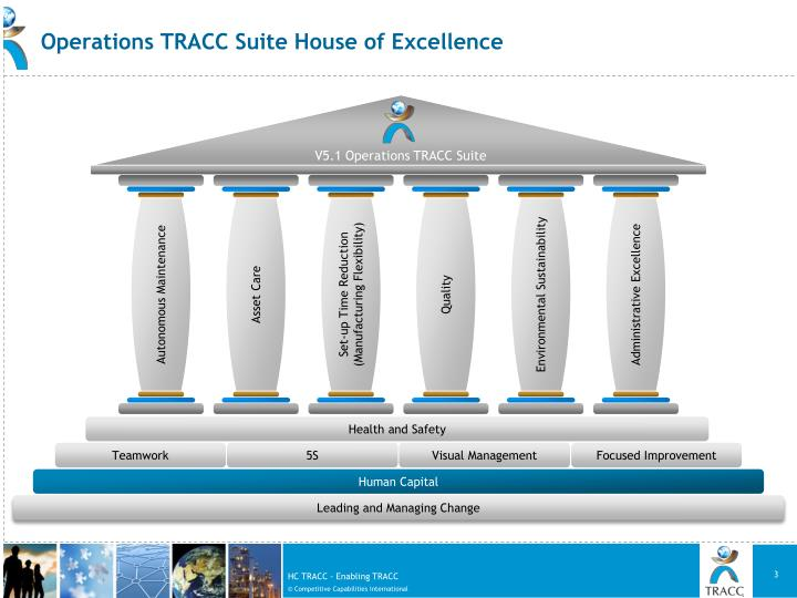 Operations TRACC Suite House of Excellence
