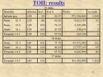toh results 15 disks
