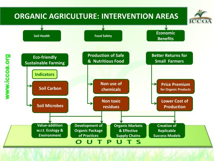 ORGANIC AGRICULTURE: