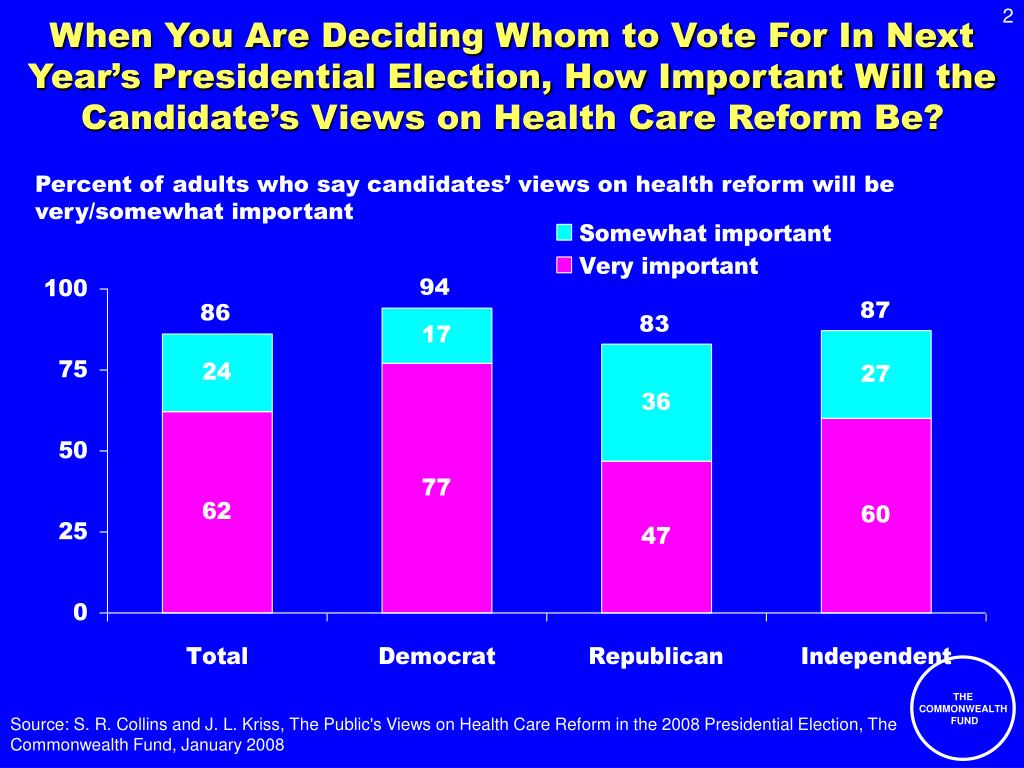 When You Are Deciding Whom to Vote For In Next Year's Presidential Election, How Important Will the Candidate's Views on Health Care Reform Be?