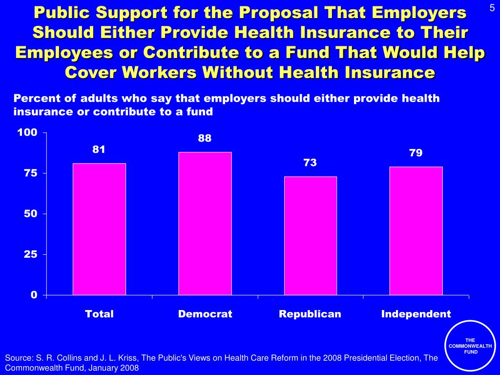 Public Support for the Proposal That Employers Should Either Provide Health Insurance to Their Employees or Contribute to a Fund That Would Help Cover Workers Without Health Insurance