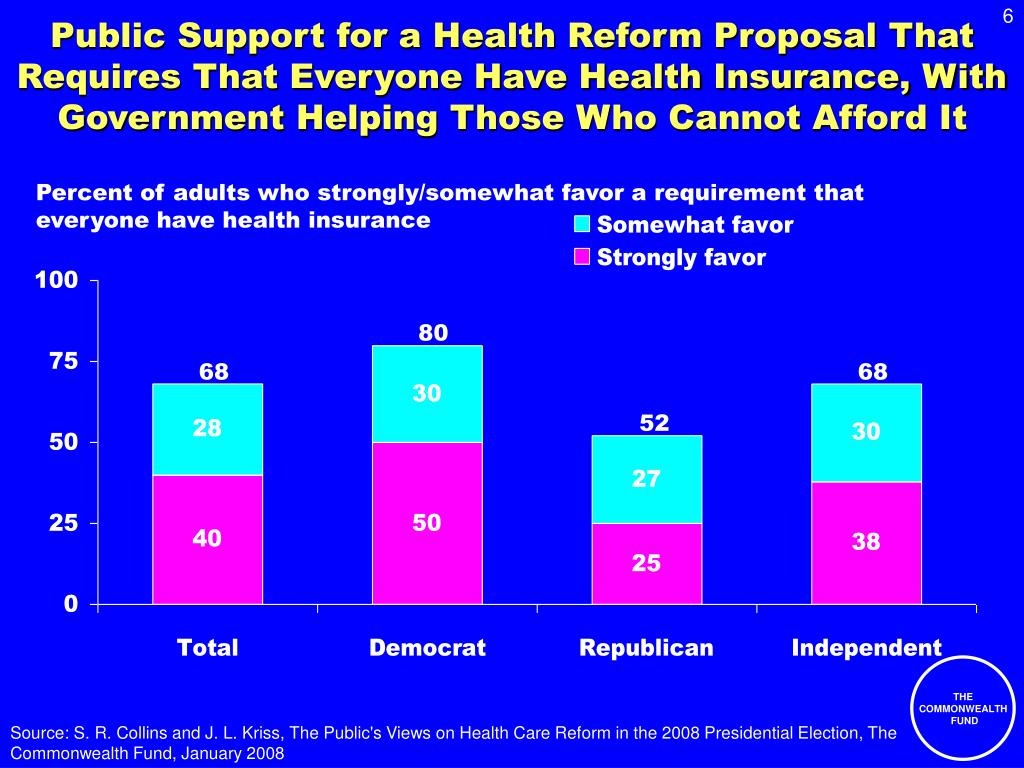 Public Support for a Health Reform Proposal That Requires That Everyone Have Health Insurance, With Government Helping Those Who Cannot Afford It