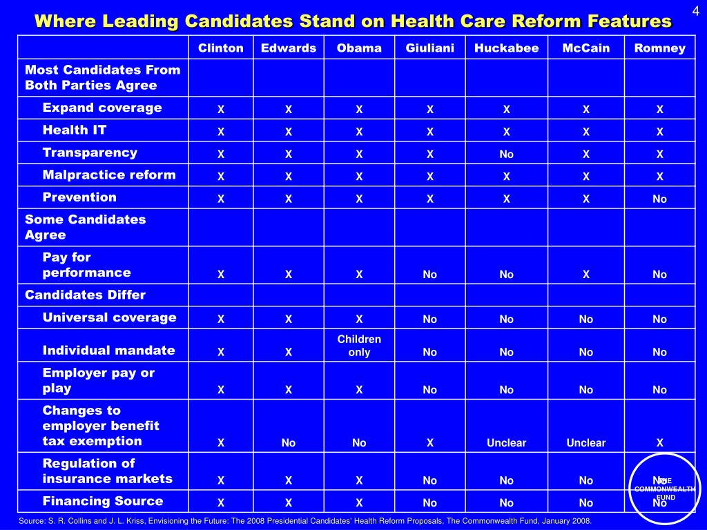 Where Leading Candidates Stand on Health Care Reform Features