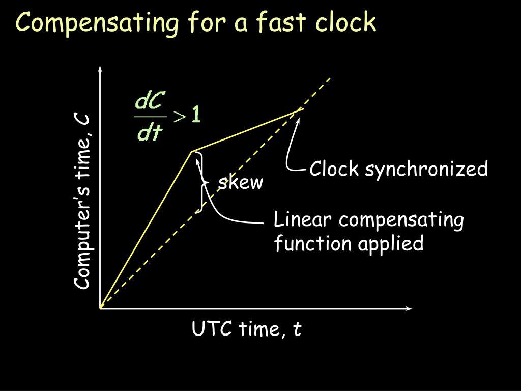 Clock synchronized