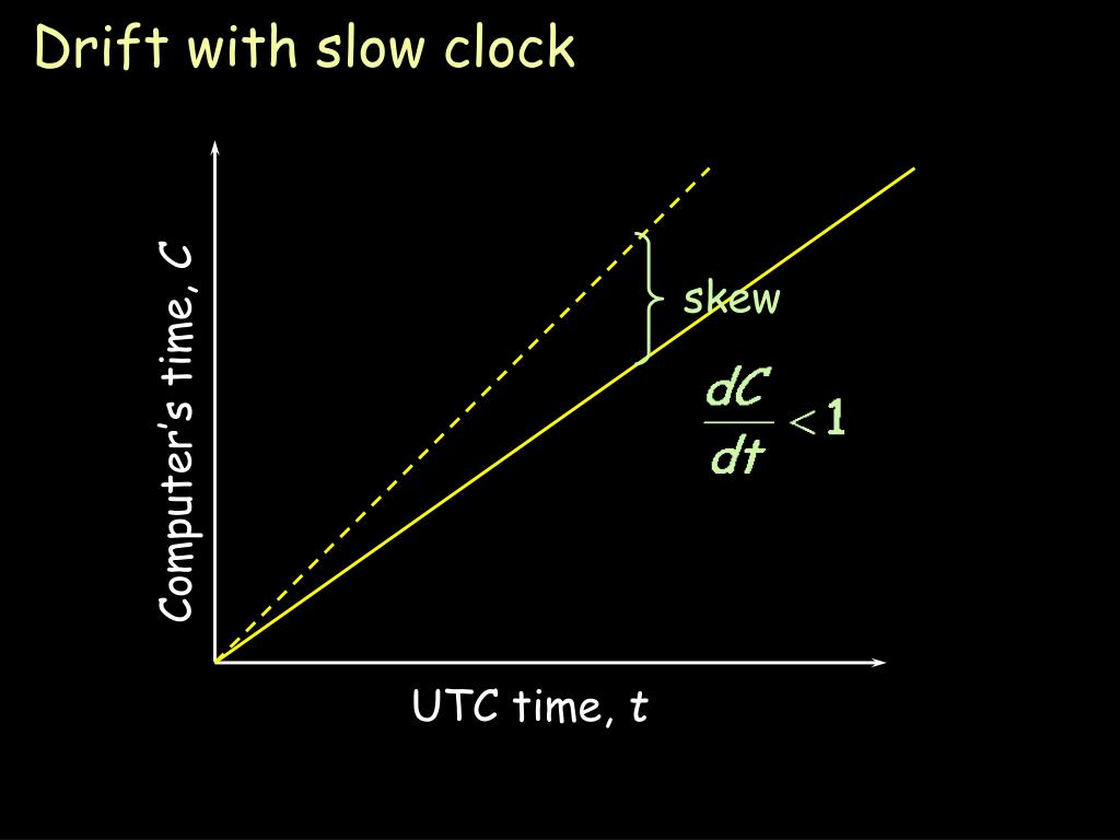 Drift with slow clock