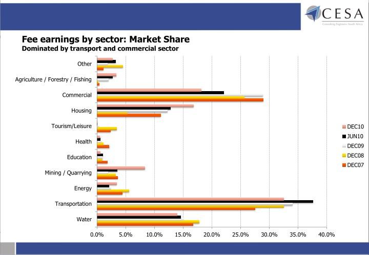 Fee earnings by sector: Market Share