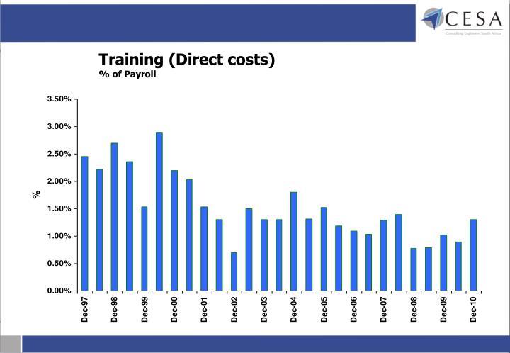 Training (Direct