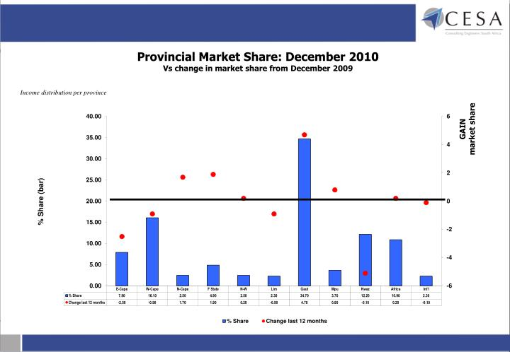 Provincial Market Share: