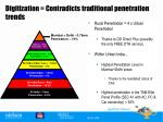 digitization contradicts traditional penetration trends