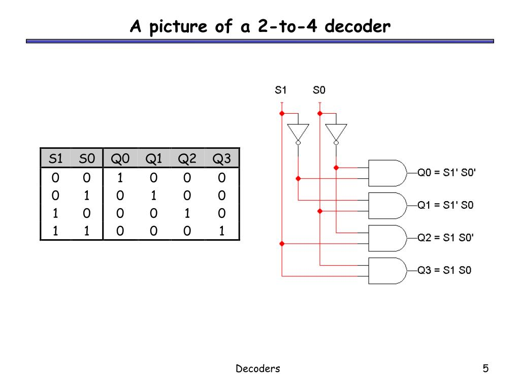 A picture of a 2-to-4 decoder