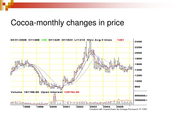 Cocoa-monthly changes in price