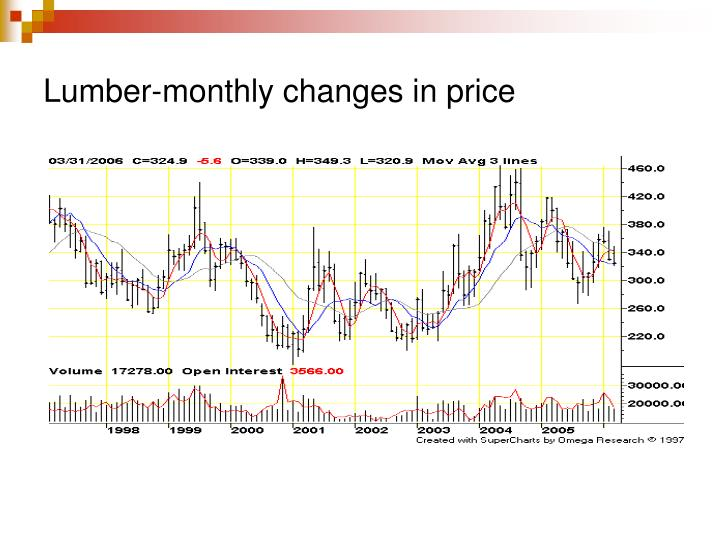 Lumber-monthly changes in price