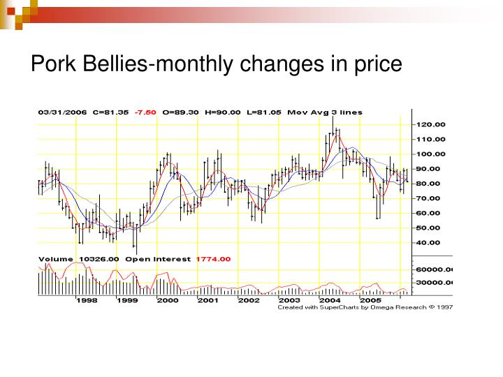 Pork Bellies-monthly changes in price