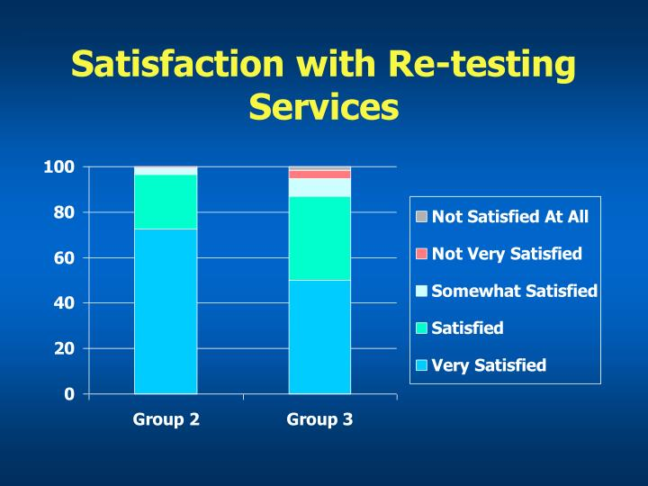 Satisfaction with Re-testing Services