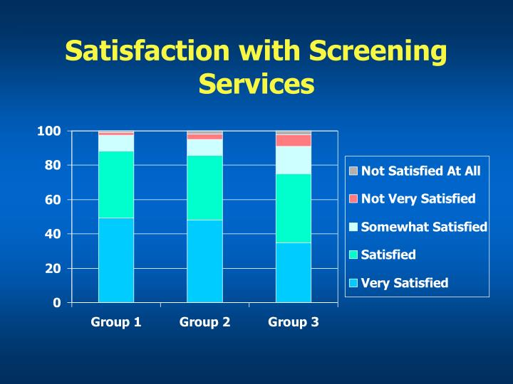Satisfaction with Screening Services