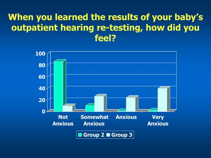 When you learned the results of your baby's outpatient hearing re-testing, how did you feel?