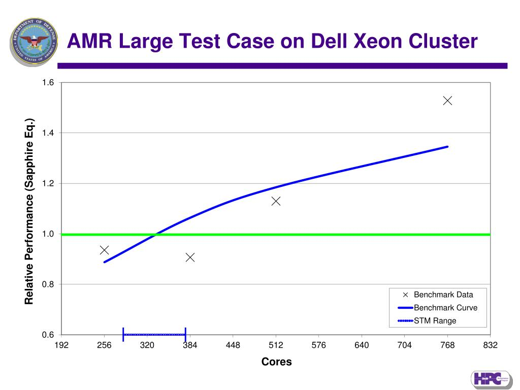 AMR Large Test Case on Dell Xeon Cluster