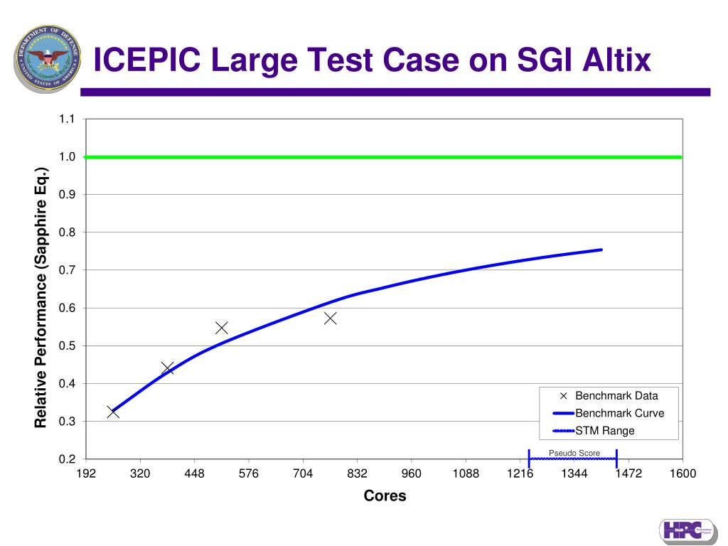 ICEPIC Large Test Case on SGI Altix